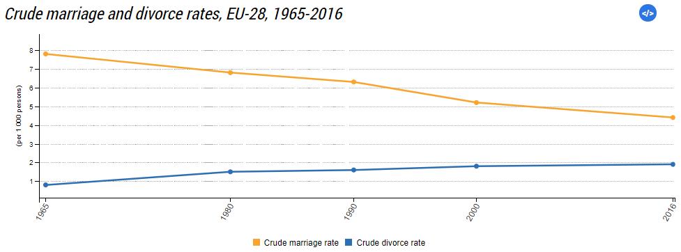 Statistika razvod braka